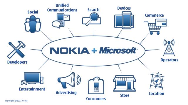 nokia_microsoft_servicios